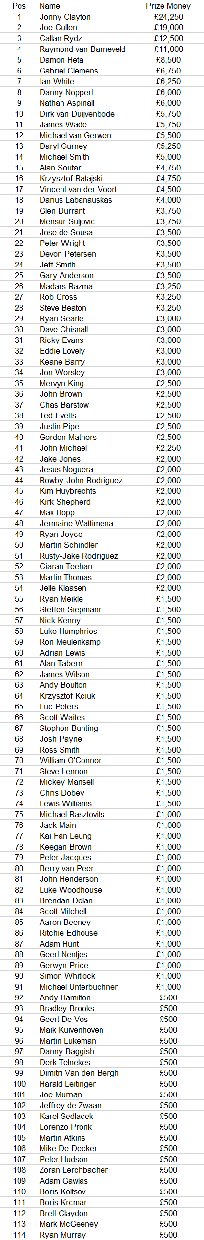 Players Championship Order of Merit