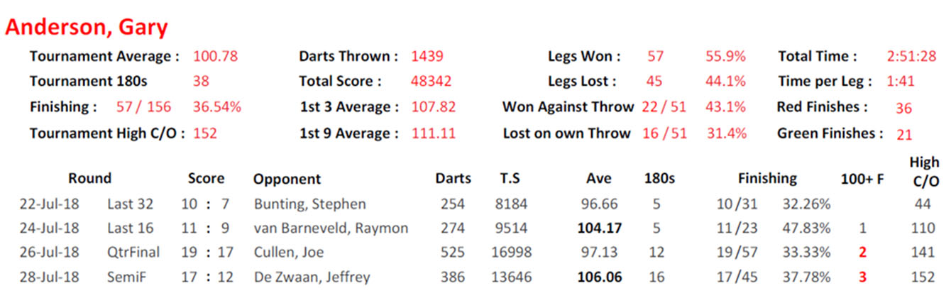 Gary Anderson World Matchplay stats (PDC)