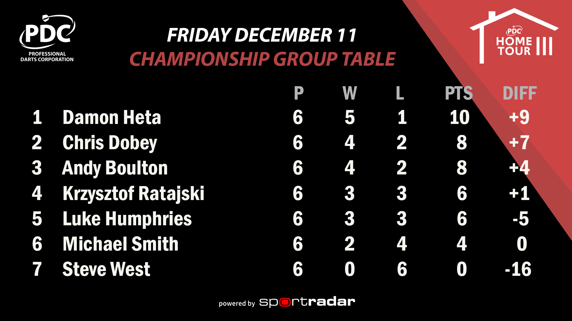 PDC Home Tour III Championship Group Table