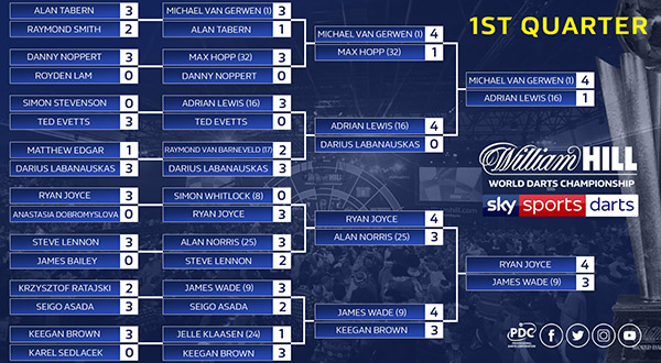 2018/19 William Hill World Championship Day 13 | PDC
