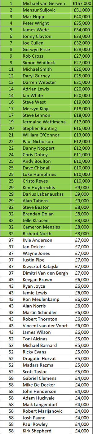 Pdc Order Of Merit Aktuell