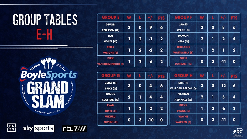 BoyleSports Grand Slam Tables