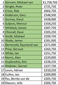 Order Of Merit Pdc