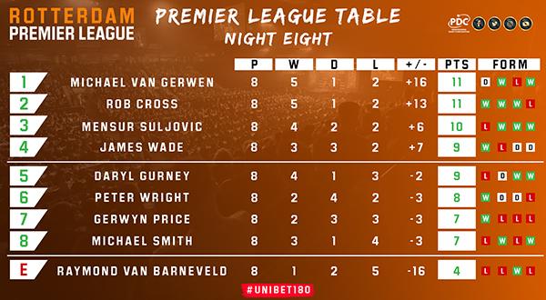 Premier League Darts table (PDC)