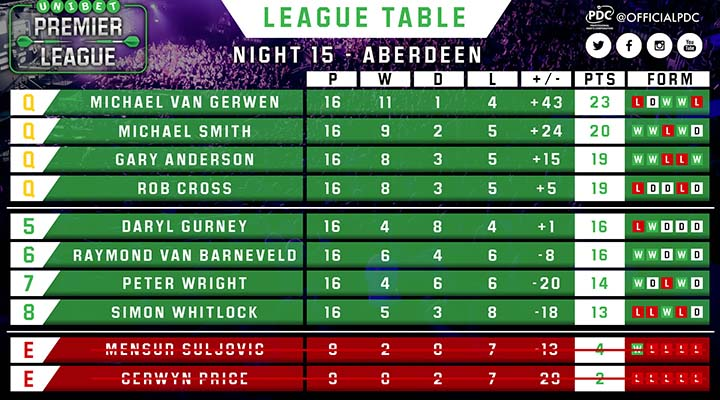 Premier League Darts table
