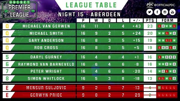Unibet premier league table pdc unibet premier league stopboris Gallery