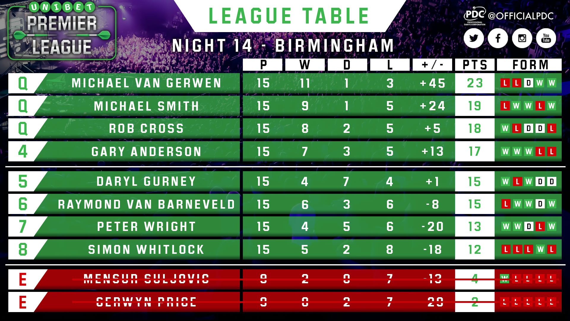 Pdc Dart Premier League