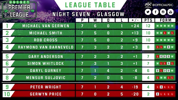 Unibet Premier League Table