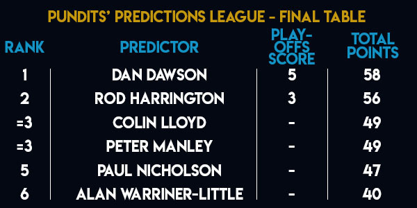 Pundits' Predictions League table final standings (PDC)