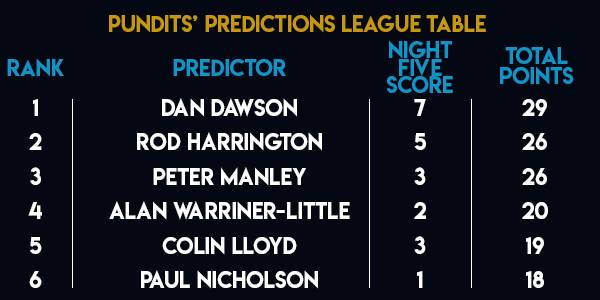 Unibet Premier League Pundits's Predictions League Table (PDC)
