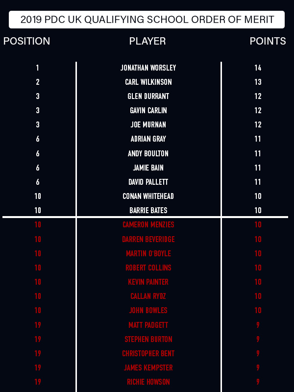 UK Qualifying School Order of Merit final table (PDC)