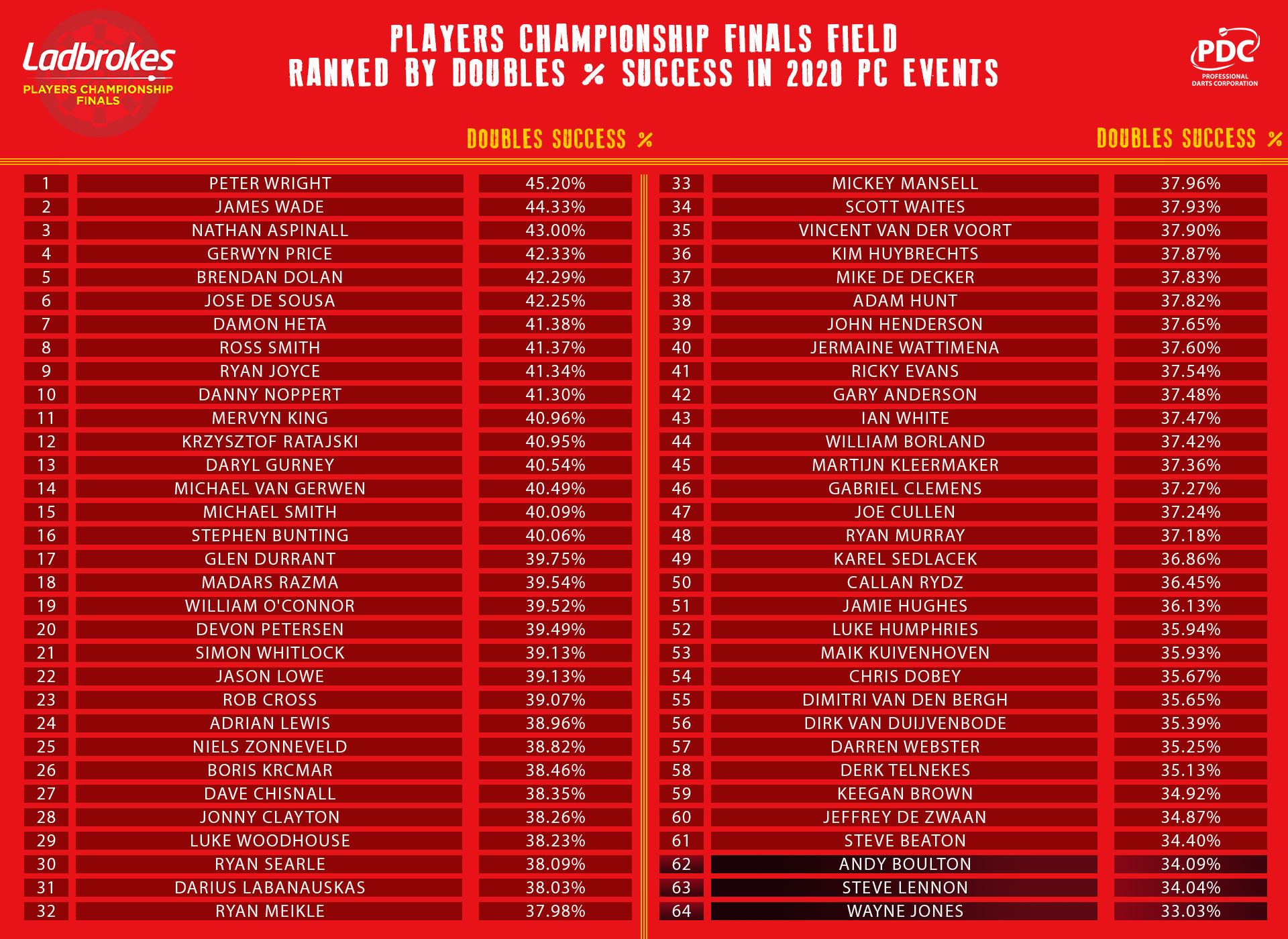 Players Championship Finals field stats