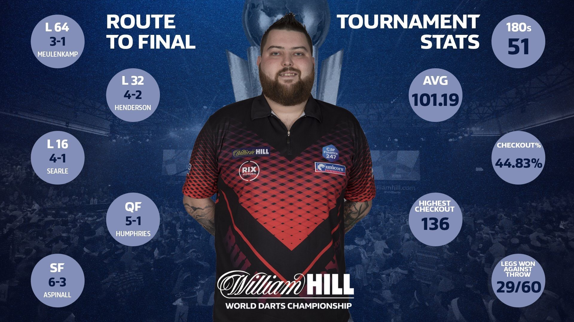 Michael Smith World Championship stats (PDC)