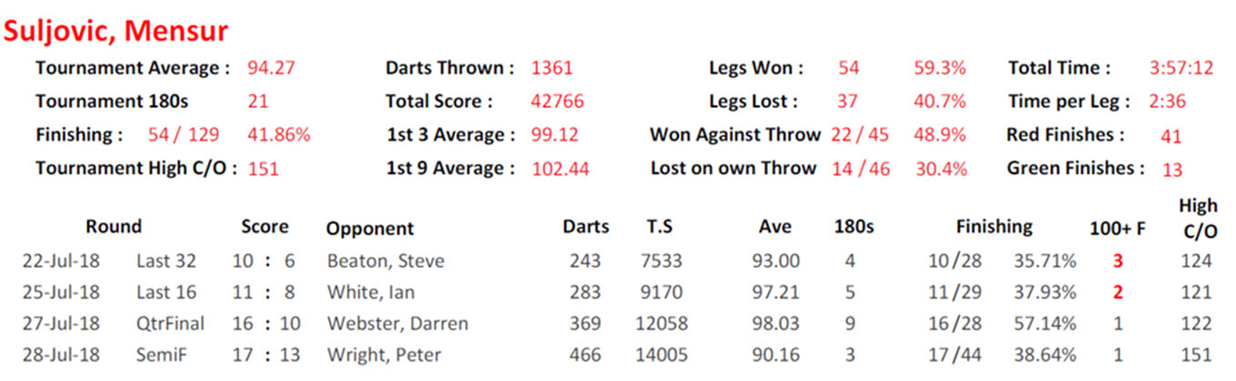 Mensur Suljovic World Matchplay stats (PDC)