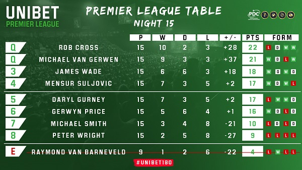 Unibet Premier League table (PDC)