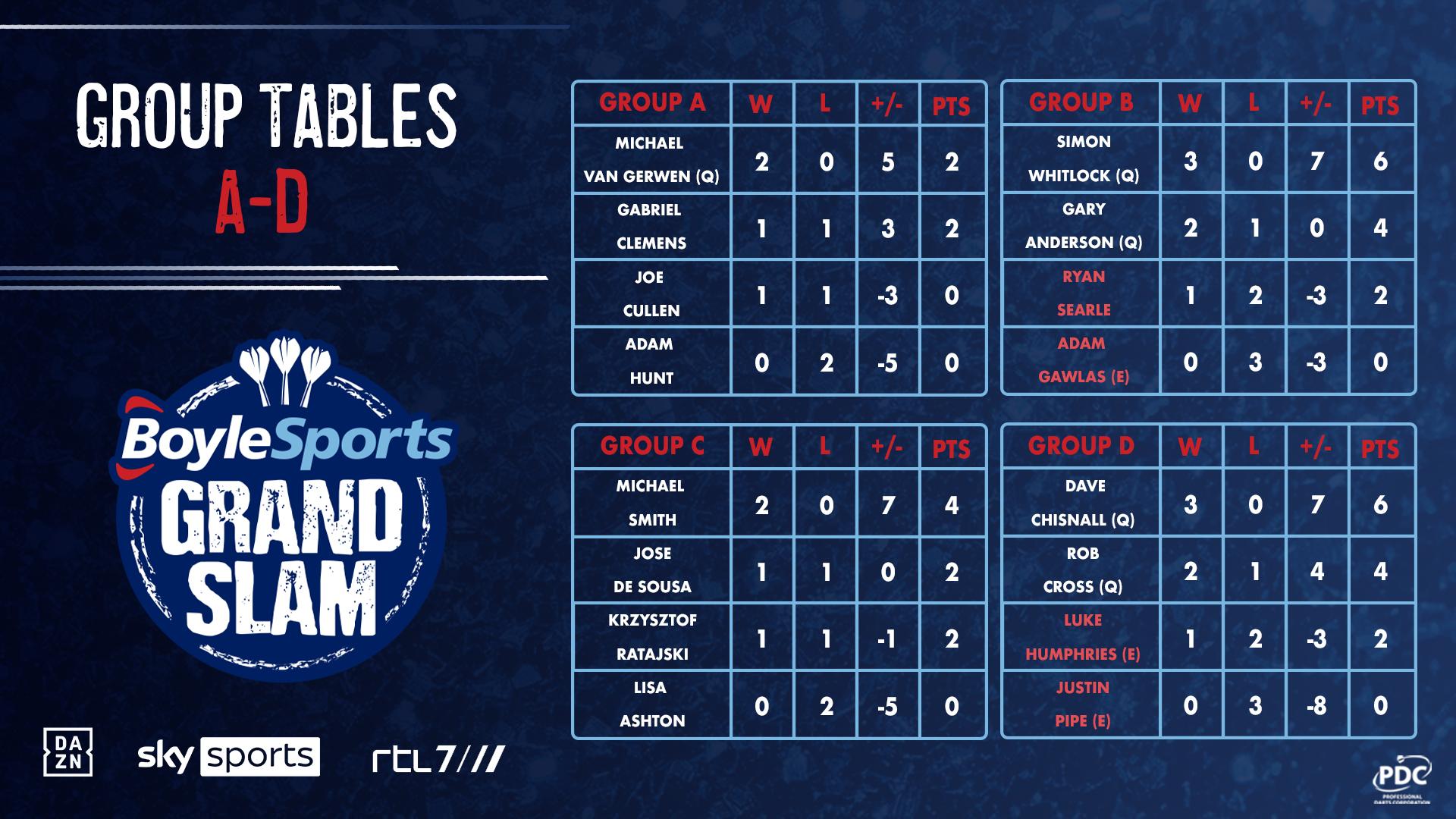 BoyleSports Grand Slam Tables