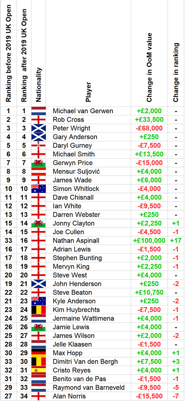 PDC Order of Merit ranking changes following UK Open (PDC)