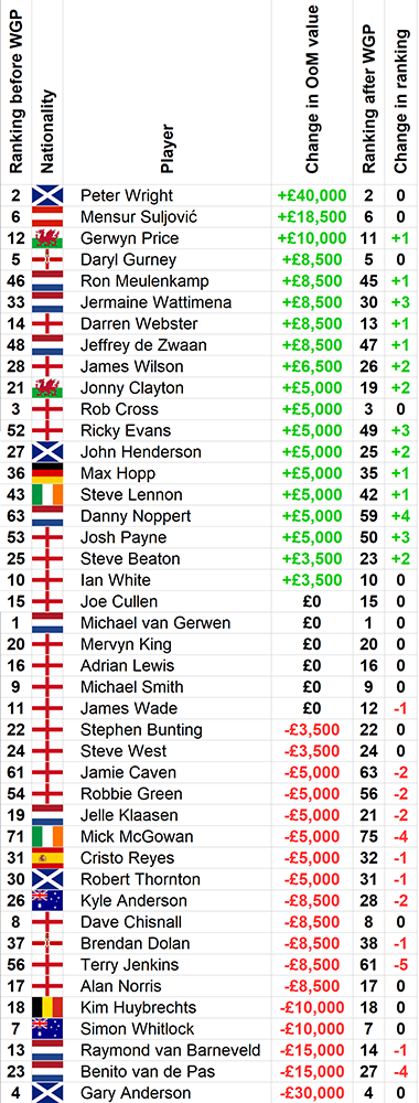 World Grand Prix ranking changes (Christopher Kempf, PDC)