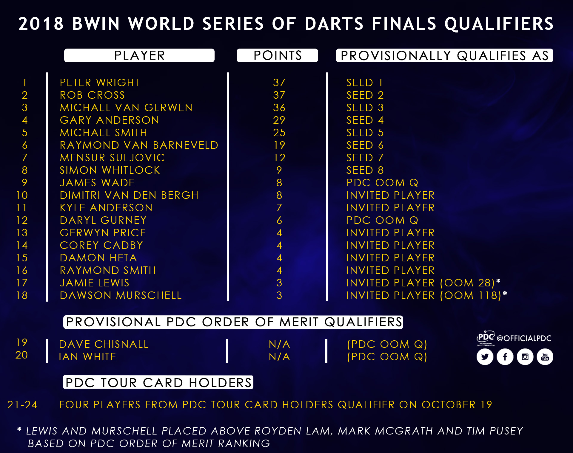 World Series Finals Qualifying Graphic (PDC)