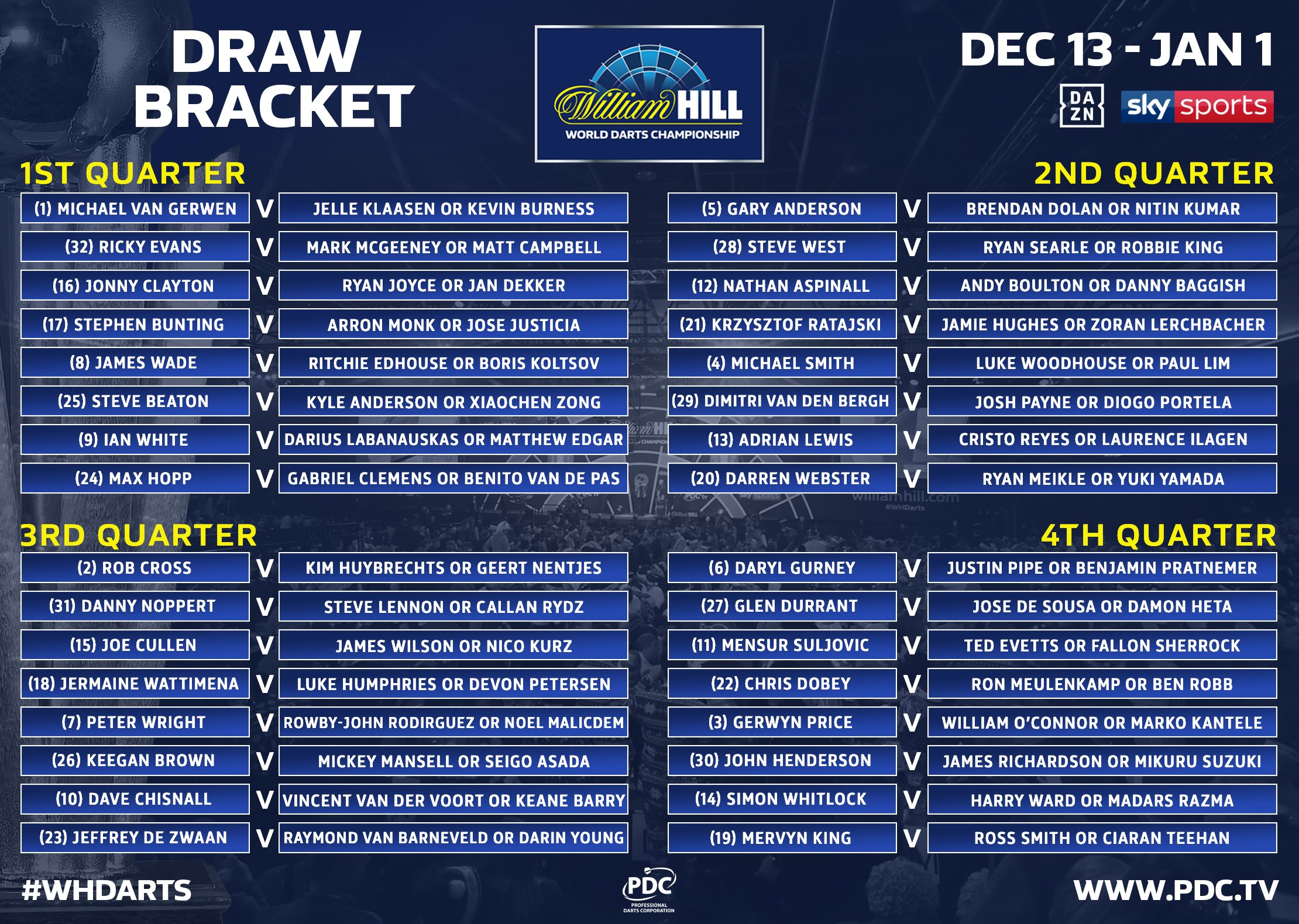 World Championship draw bracket (PDC)