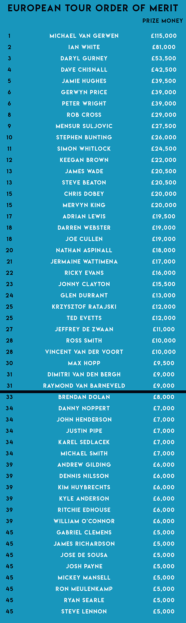 European Tour Order of Merit (PDC)