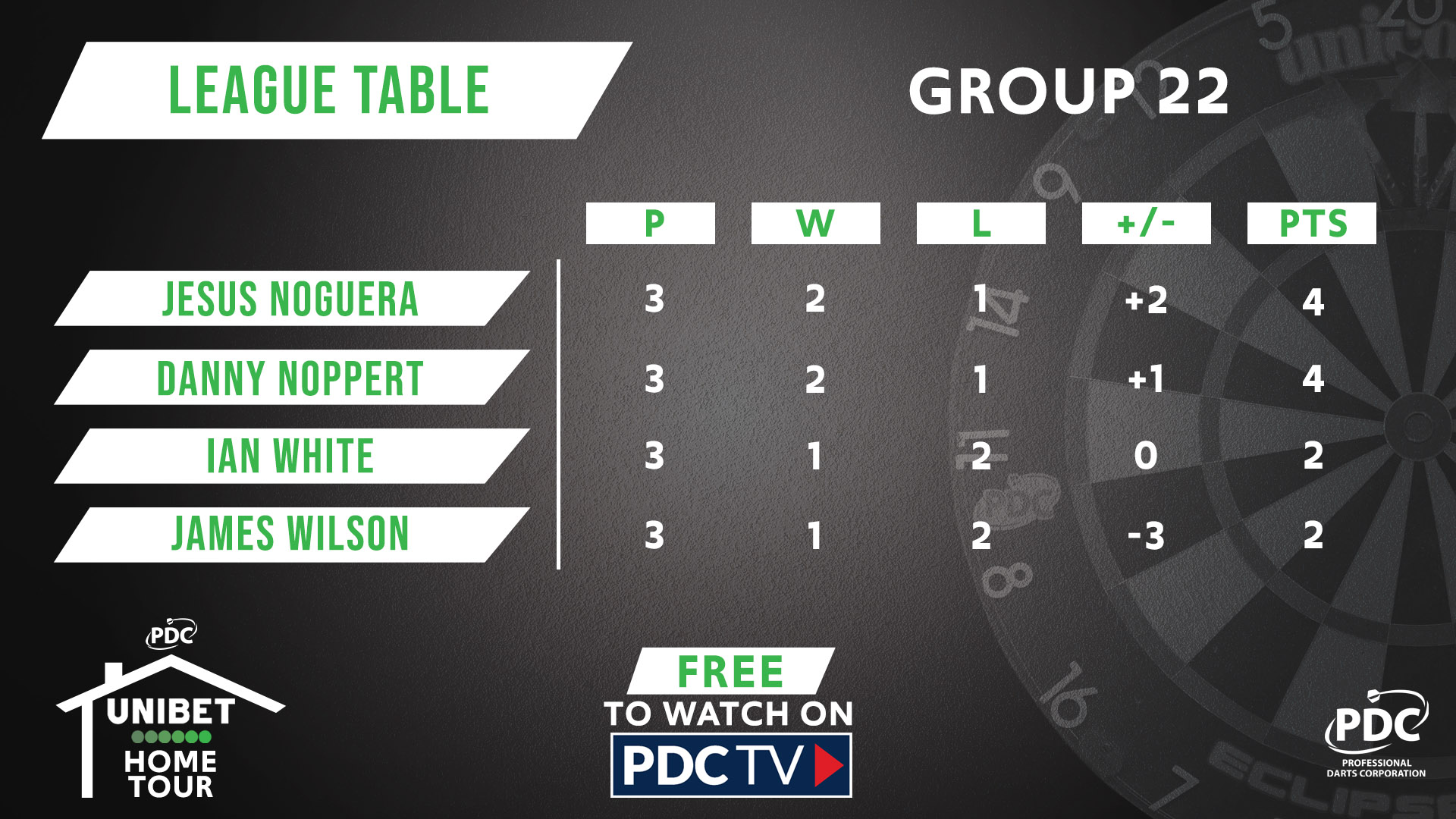 Group 22 table