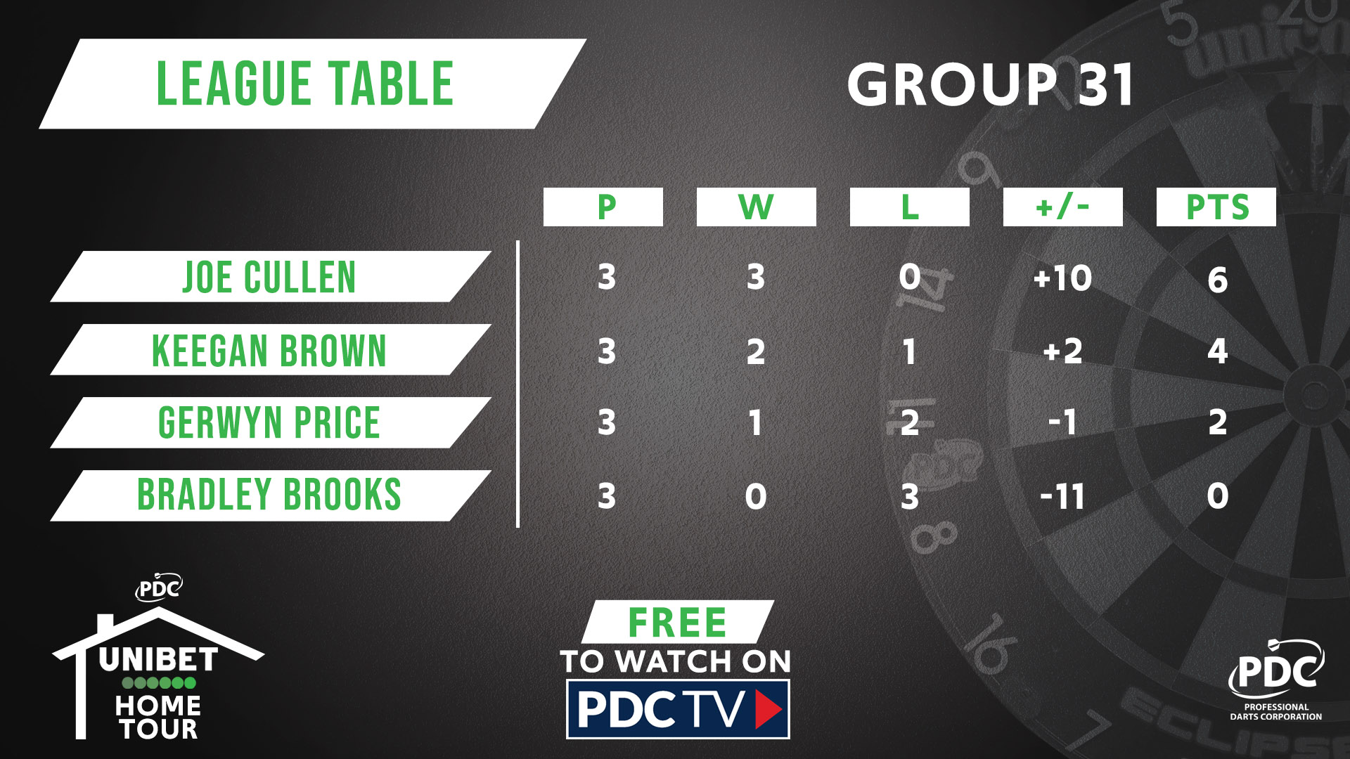 Group 31 table