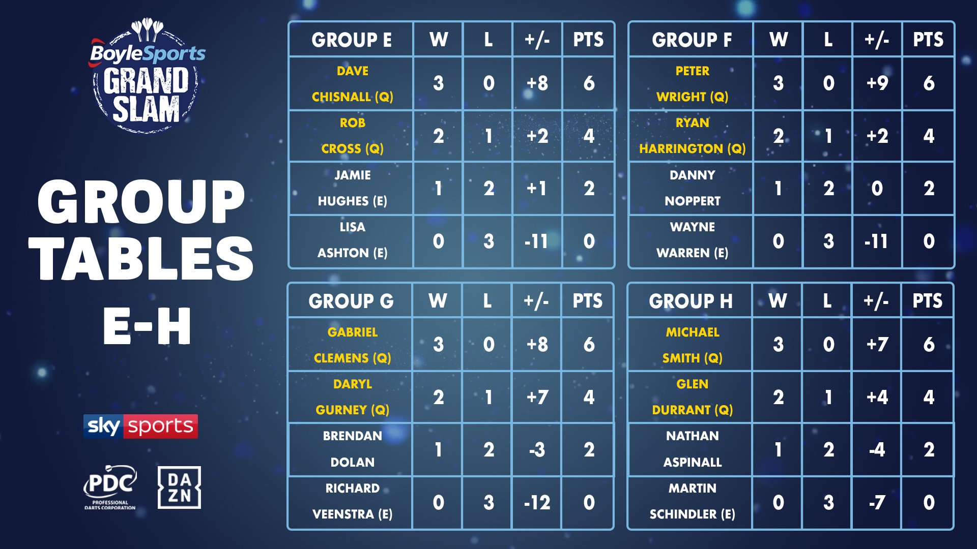 Grand Slam of Darts Groups E-H final tables (PDC)