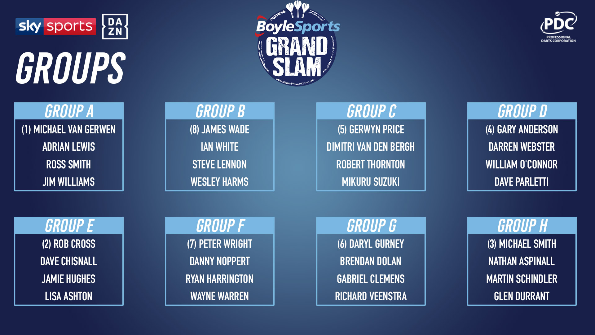 Grand Slam of Darts draw (PDC)