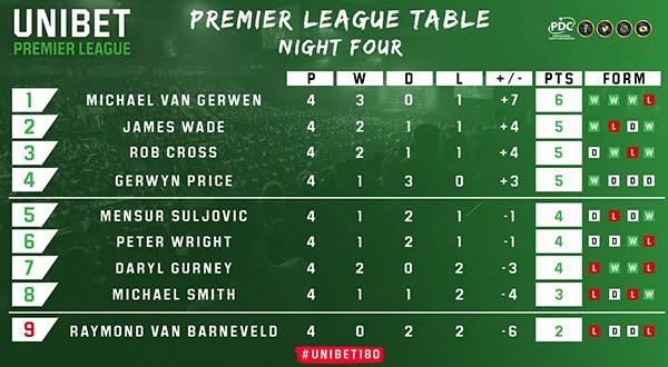 Unibet Premier League Table (PDC)