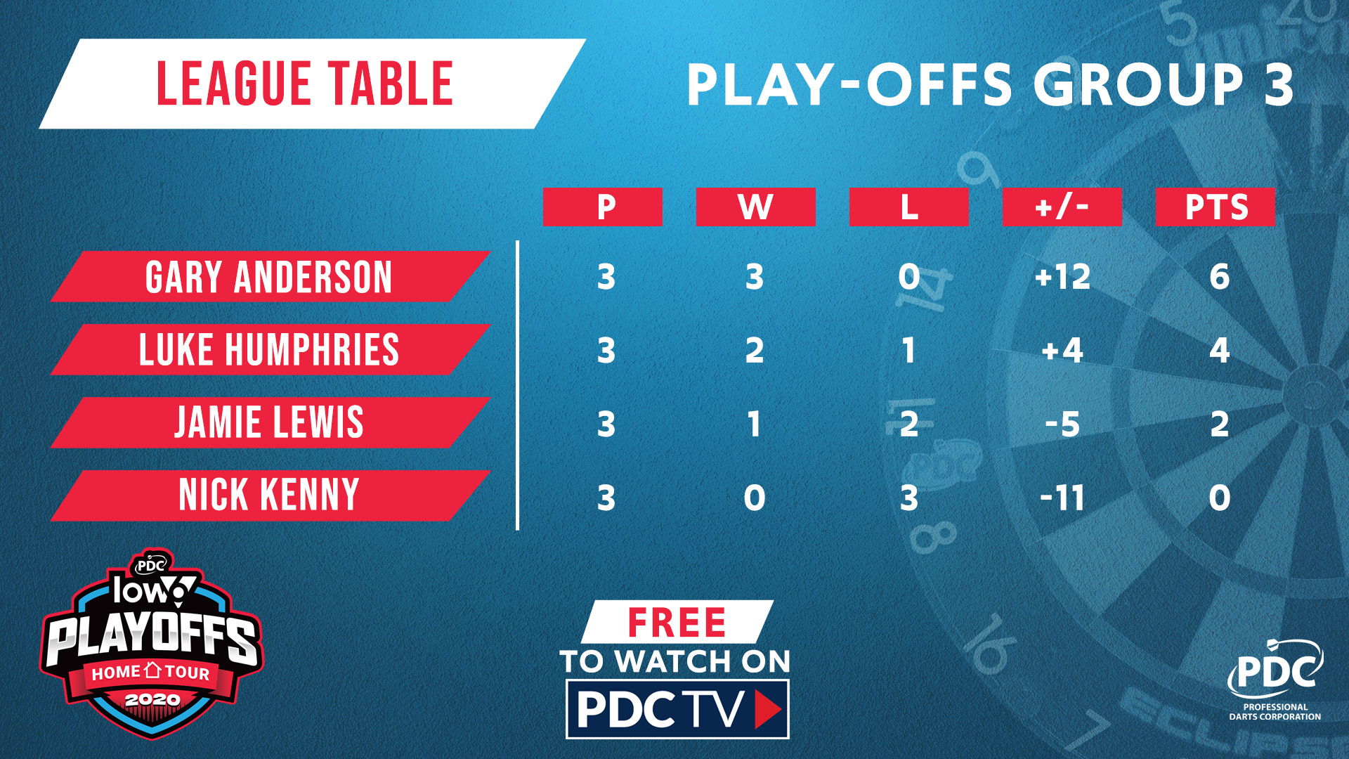 Home Tour Play-Offs Group Three table