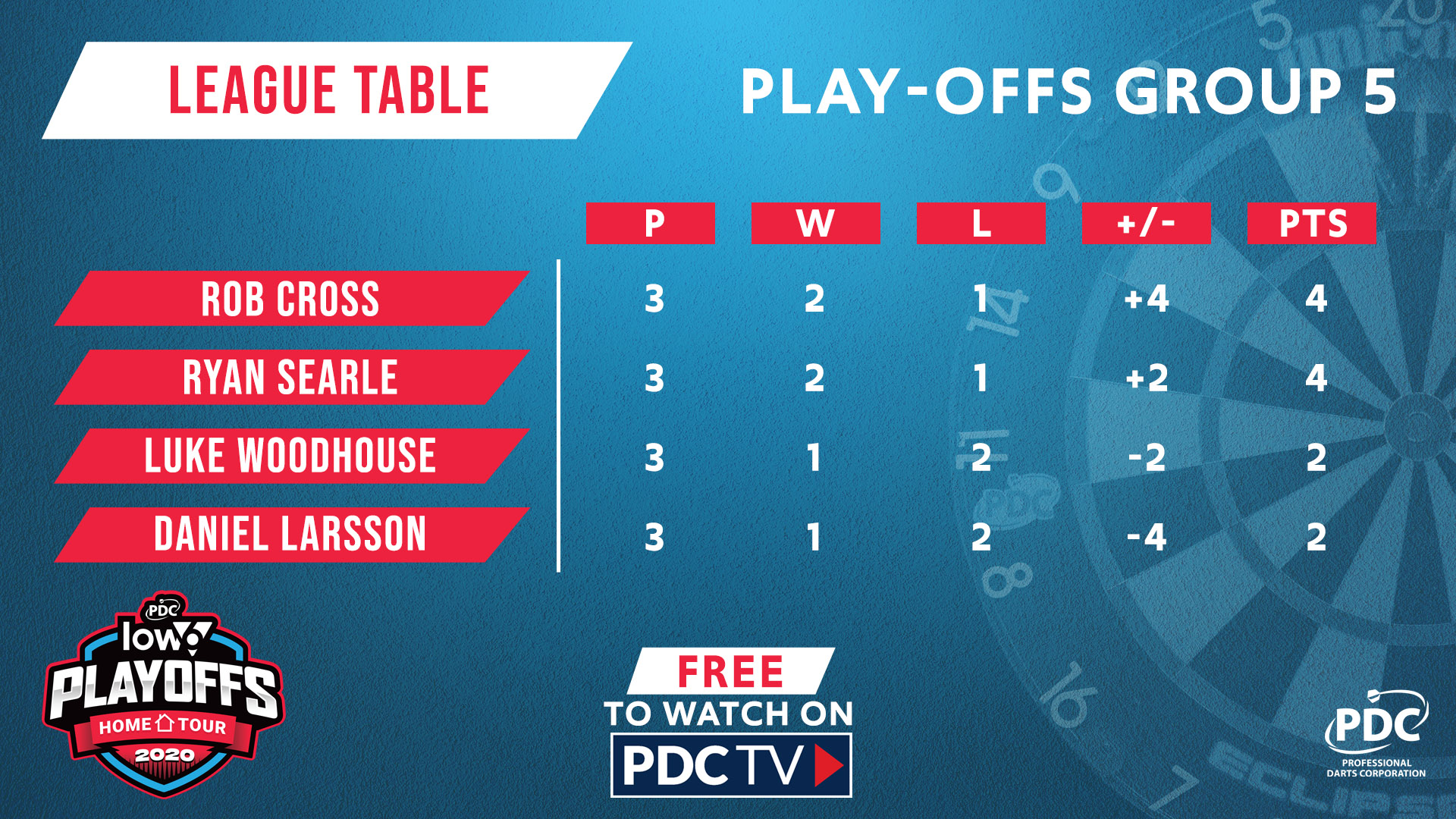 Group Five table