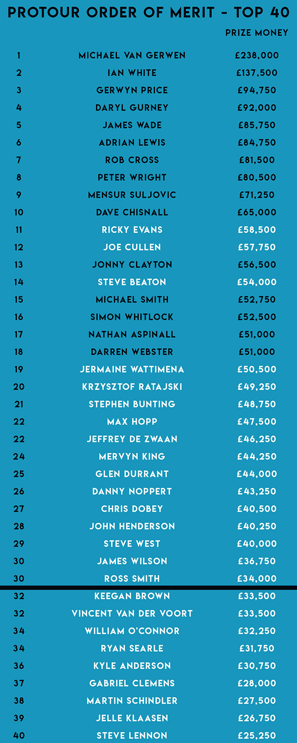 Pdc Pro Tour Order Of Merit