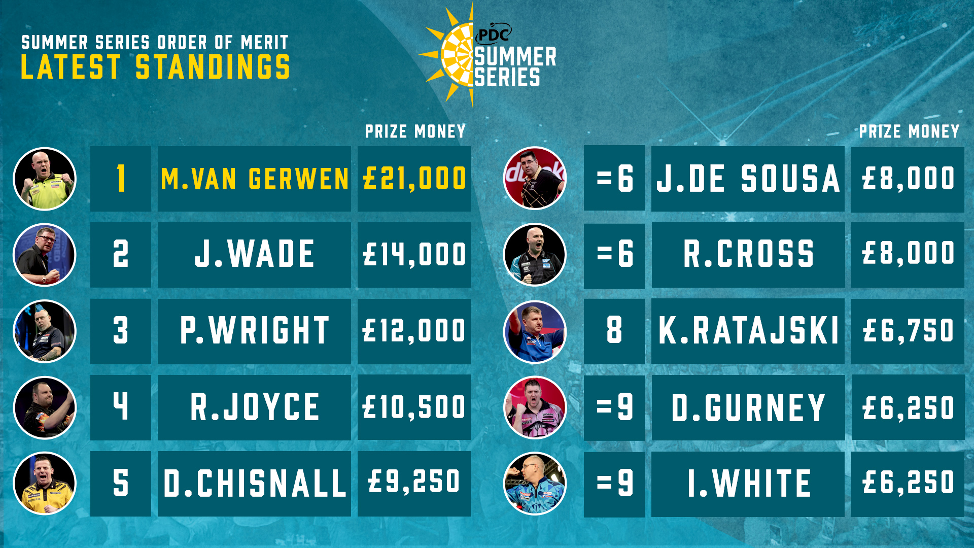 Summer Series Order of Merit