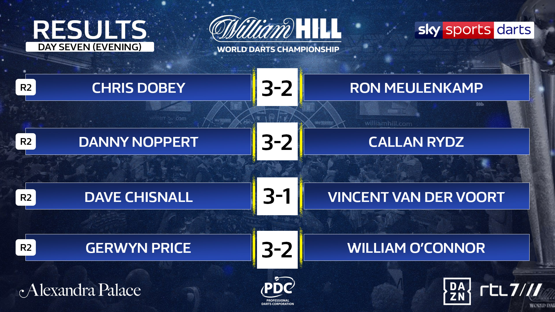 World Championship results (PDC)