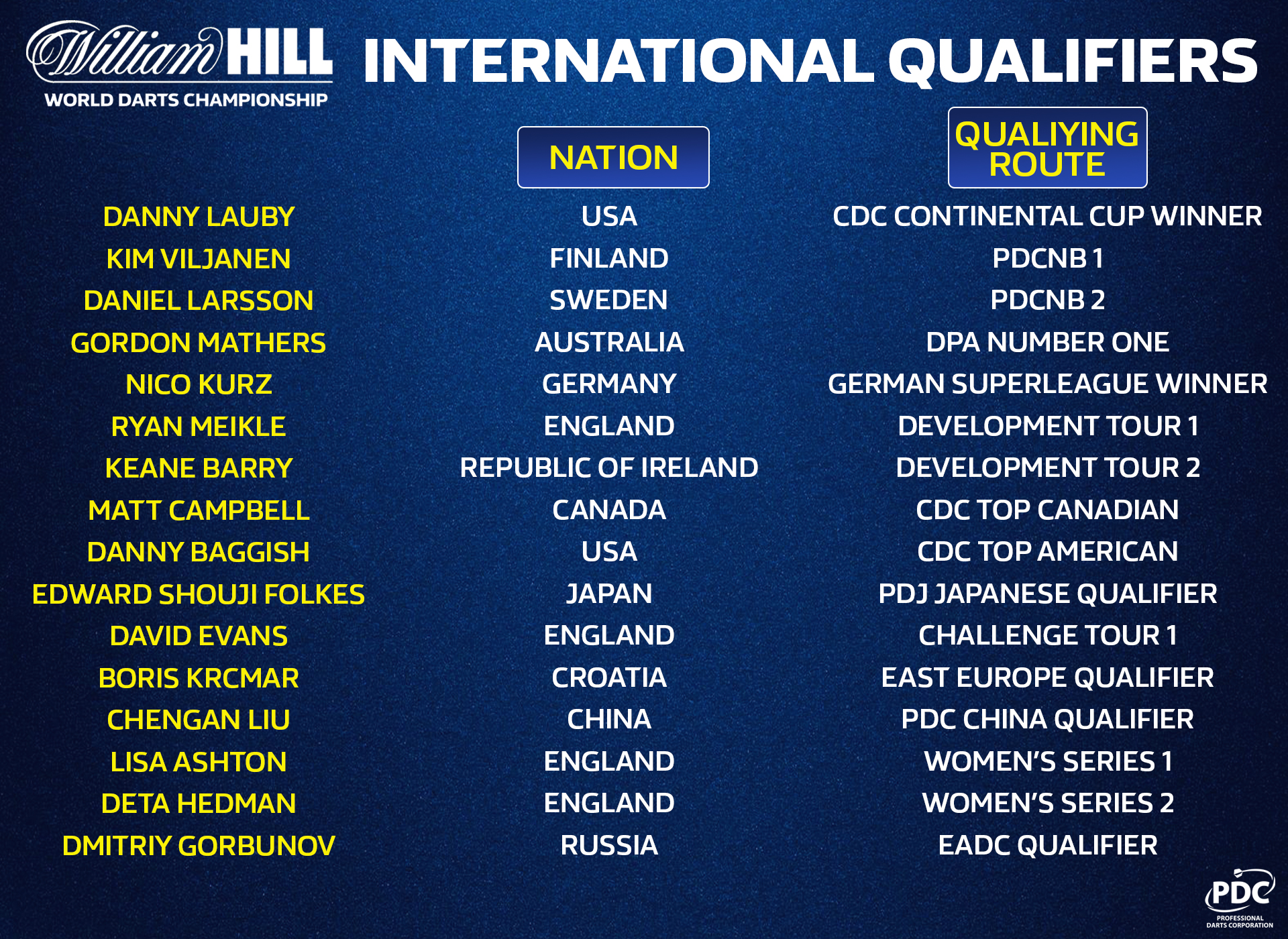 World Championship International Qualifiers