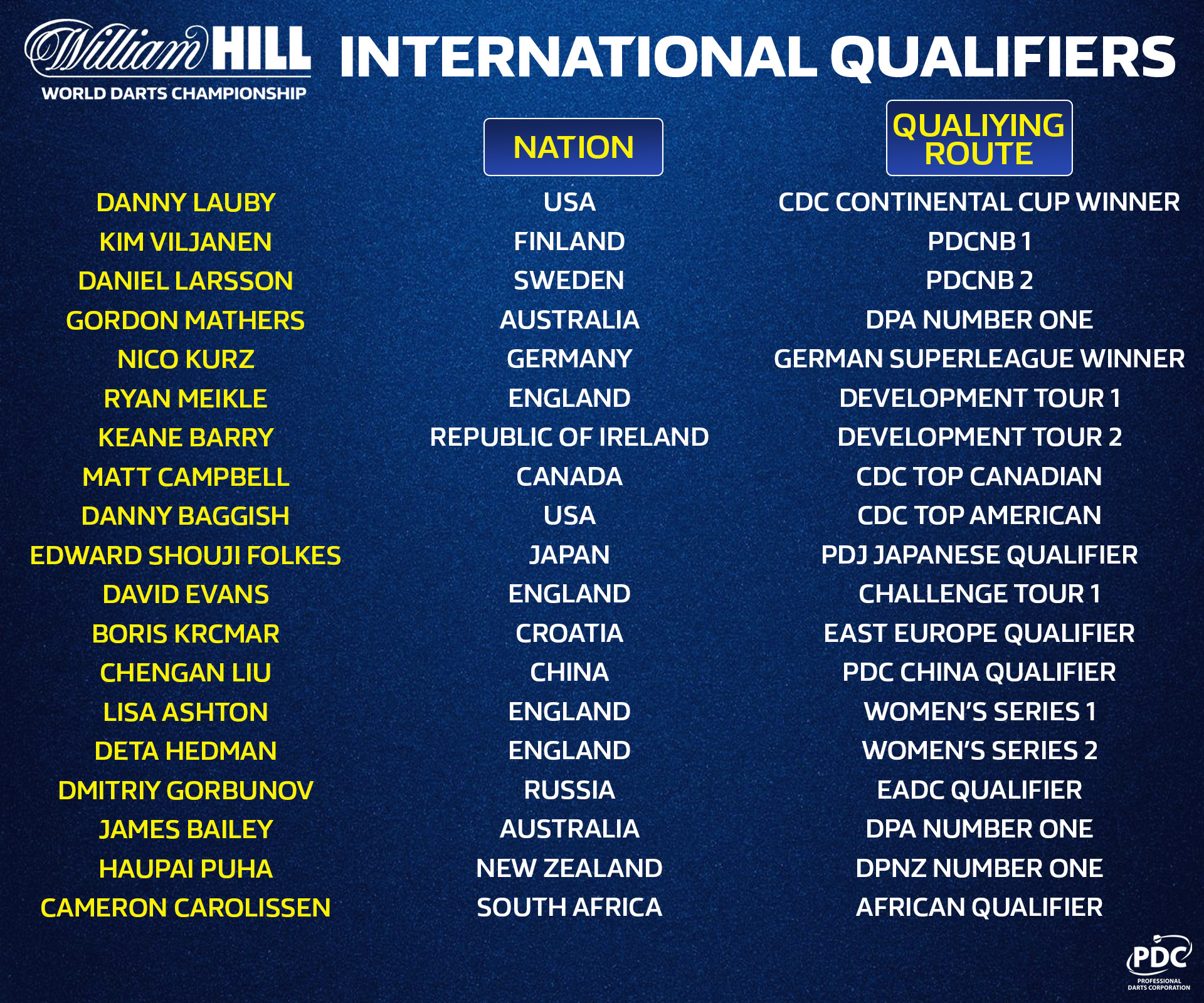 World Championship International Qualifiers