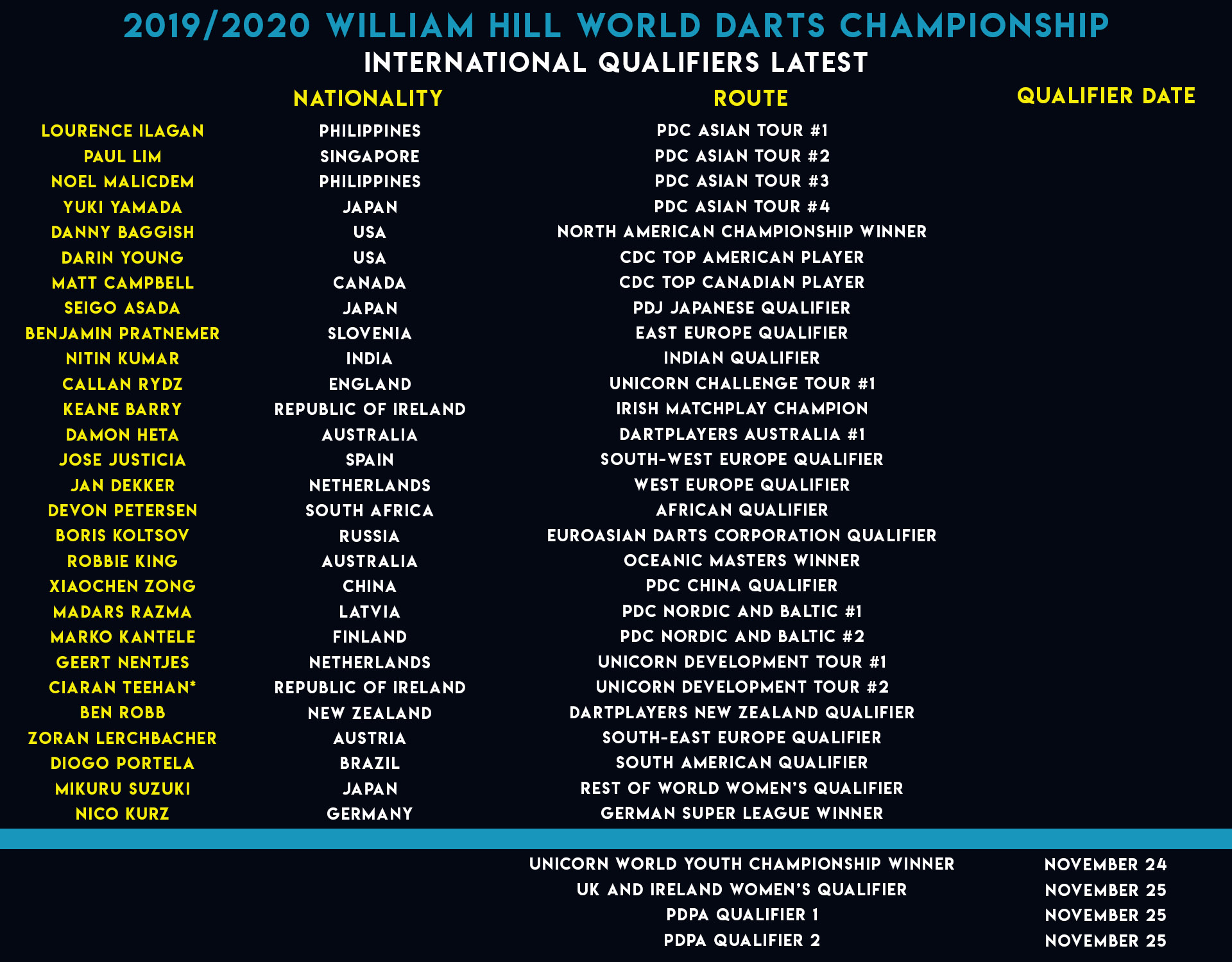 World Championship International Qualifiers list (PDC)