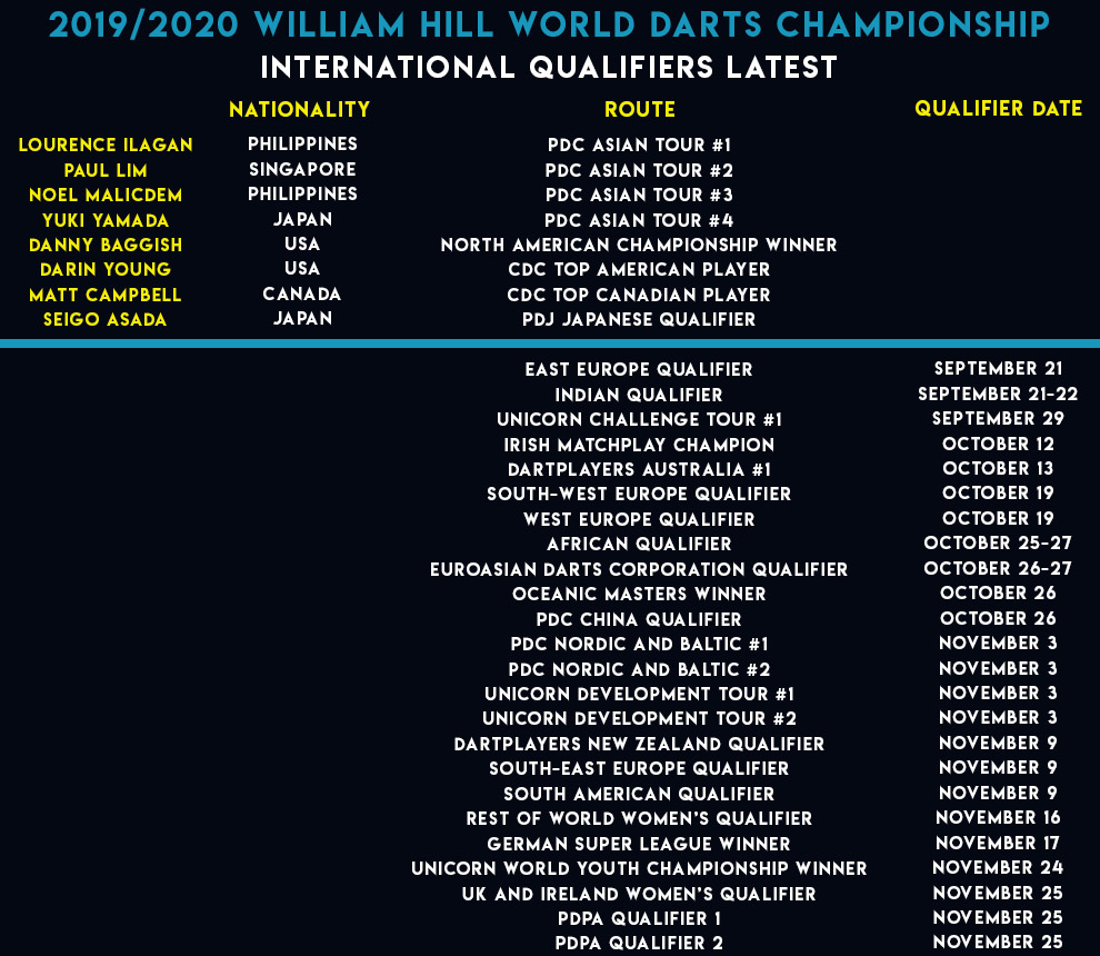 World Championship International Qualifiers latest (PDC)