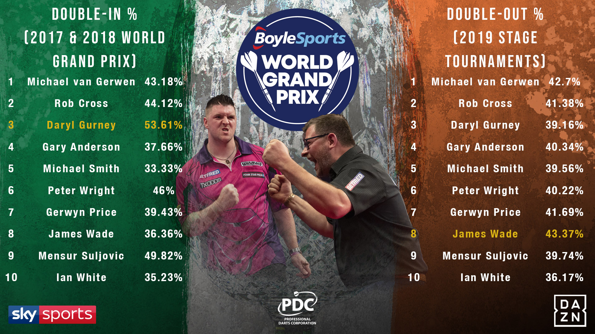 Top ten double stats (PDC)