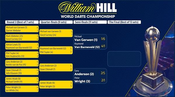 William Hill World Championship NetZone & Draw | PDC