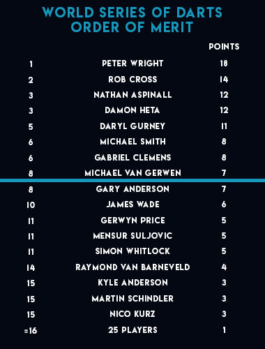 World Series of Darts Order of Merit (PDC)
